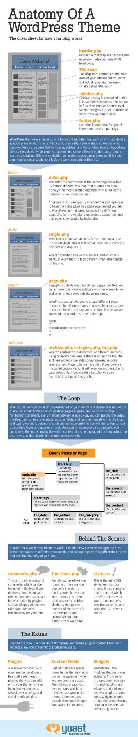 anatomy of wordpress by yoast.com