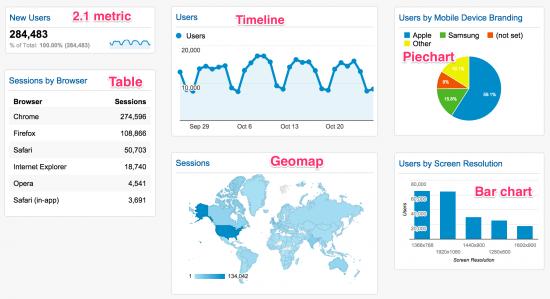 Google Analytics Dashboard repesentations of data