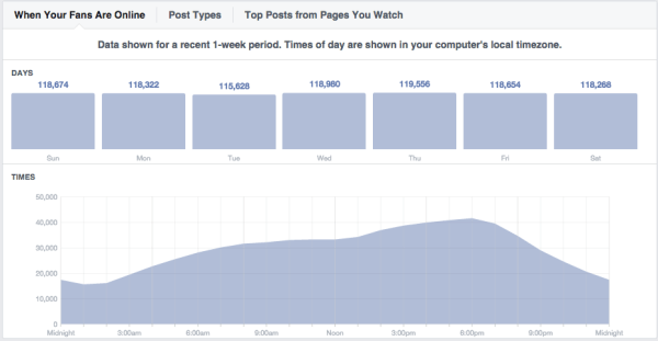Facebook Page Insights: hourly graph of visits
