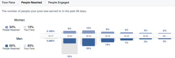 Facebook Page Insights: Age & Gender of people reached in a graph