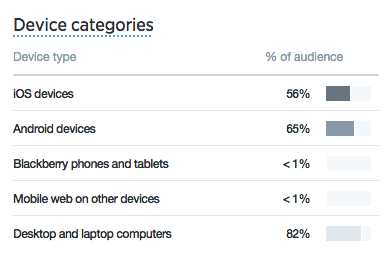 Twitter Analytics: device categories overview