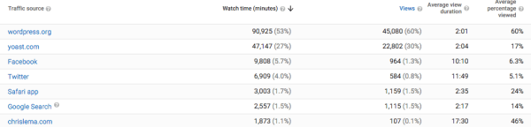 youtube analytics traffic sources overview