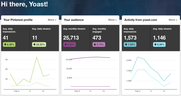 Pinterest Analytics Dashboard