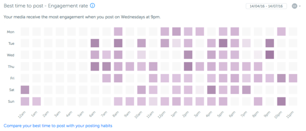 Iconosquare: best time to post   Instagram Analytics