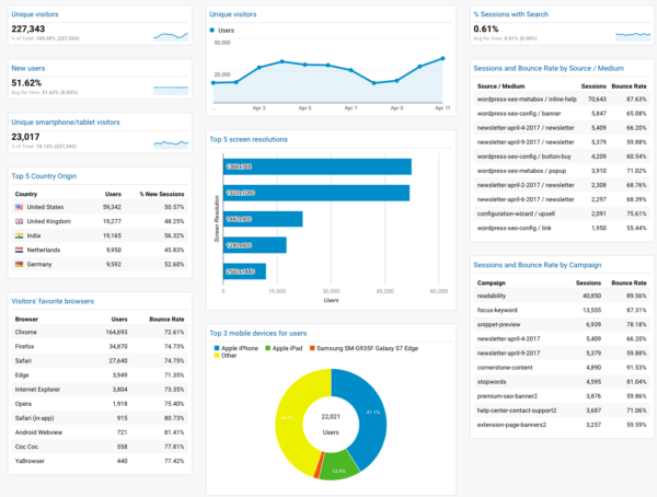 Visitor Insights Dashboard by Yoast