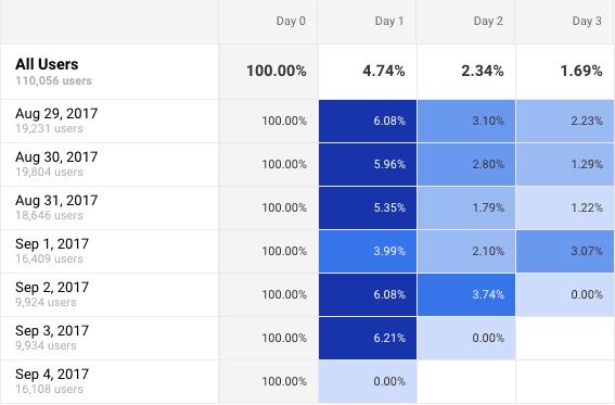 Cohort Analyses details in Google Analytics