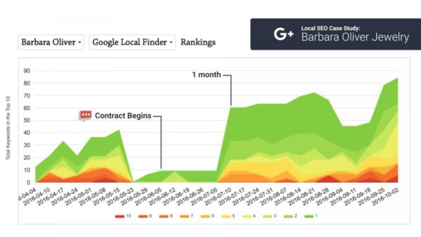 chart impact google+ on rankings