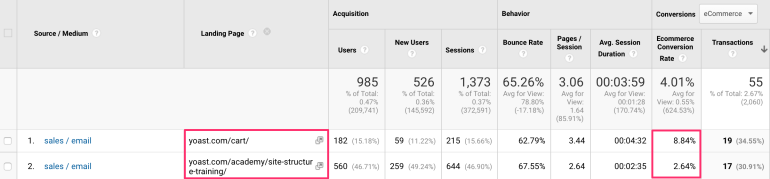 Campaign and landing page in Google Analytics