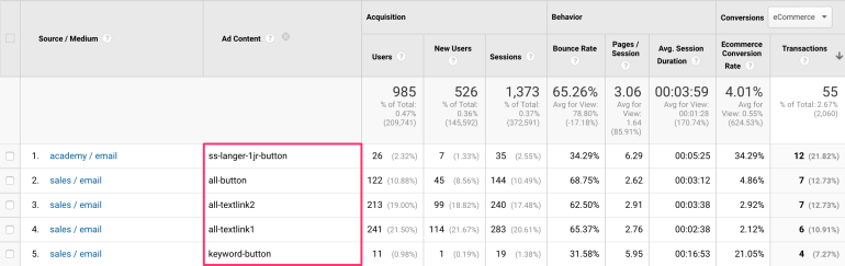 Campaign and ad content in Google Analytics