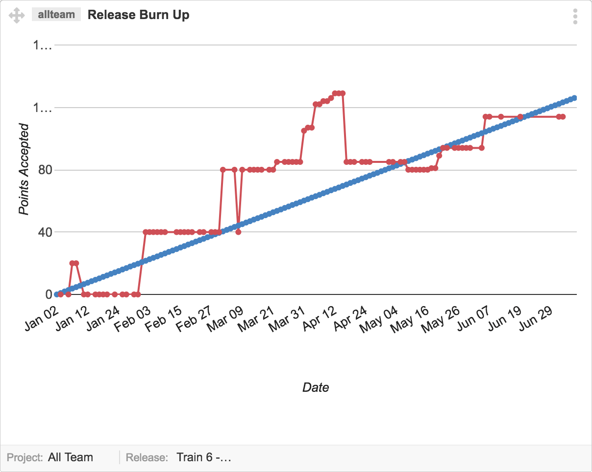 How To Use The Release Burn Up Graph Agile Development