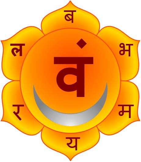 Second Chakra: Swadhisthan