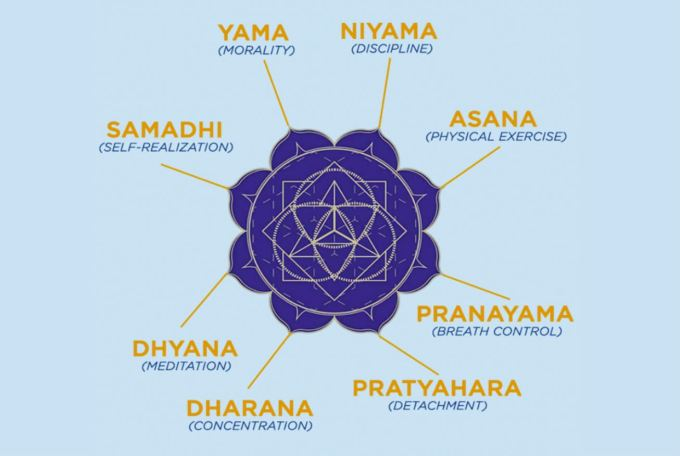 Ashtanga Yoga_eight Limbs of Yoga
