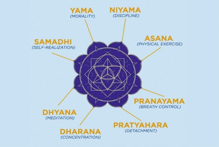 Ashtanga Yoga_eight Limbs of Yoga