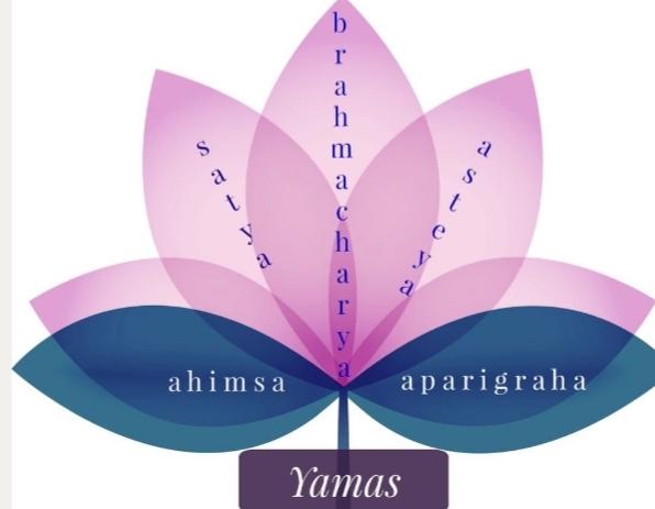 Ashtanga Yoga: Yamas - Aparigraha
