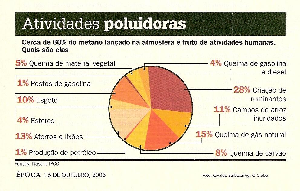 Gráfico da camada de ozônio
