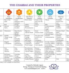 click here to download a chakra chart  [ 1250 x 996 Pixel ]