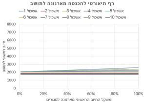רף הכנסה פיקטיבית