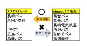エヌタスTカードとnimoca(ニモカ)
