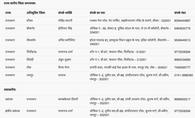 Pradhan Mantri Fasal Bima Yojana Helpline Number