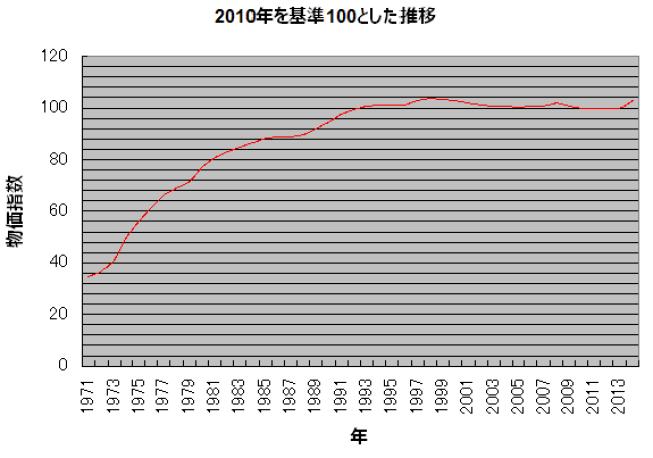 物価指数の推移