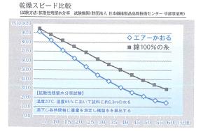 _graph_speed