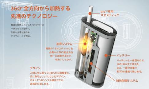 グローの加熱の仕組み