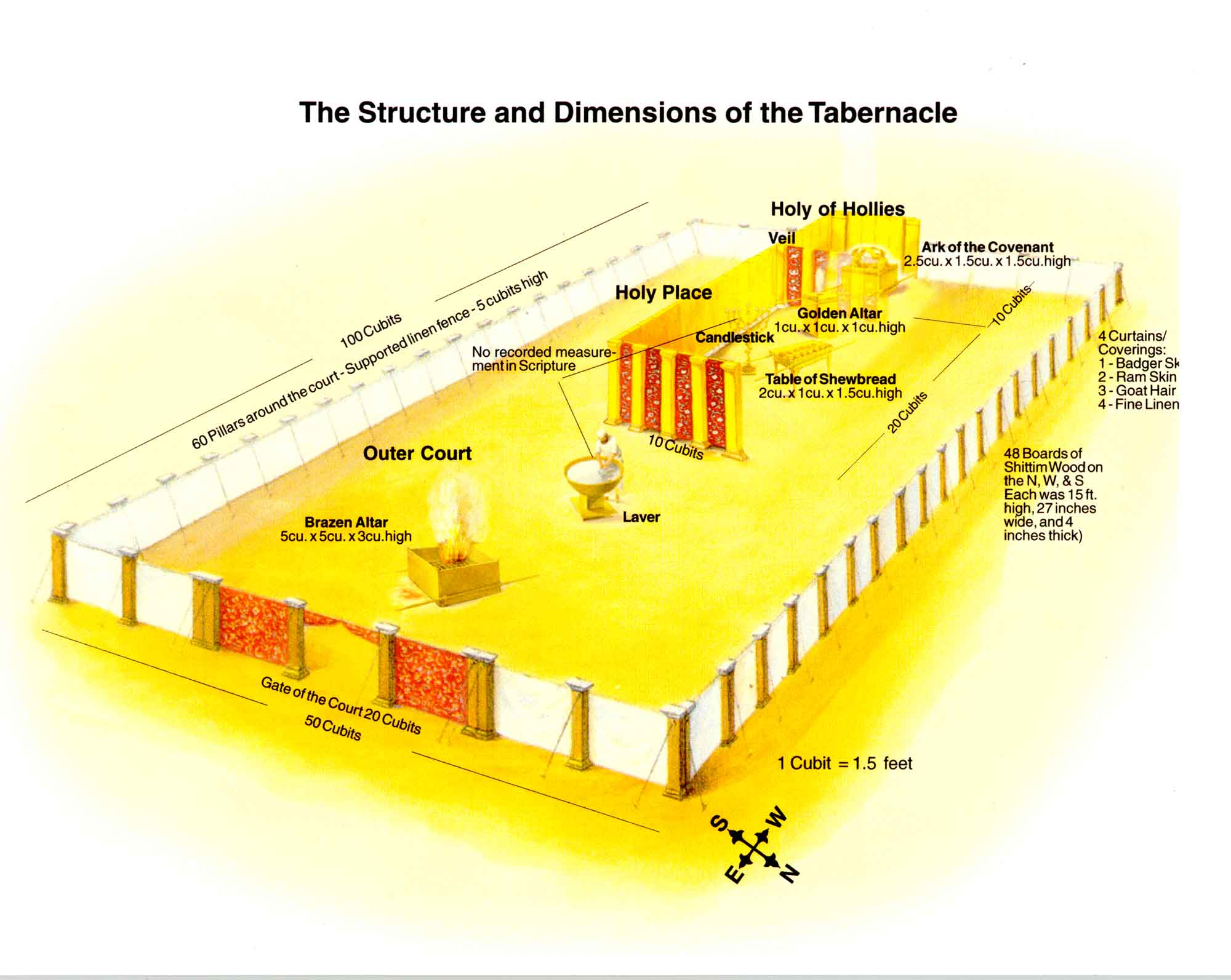 The Tabernacle An Illustration Of Jesus Christ