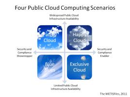 four-public-cloud-computing-scenarios