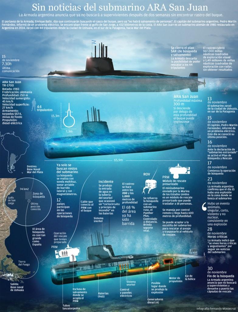 la firma alemana Ocean Infinity continuó la búsqueda, hasta encontrar al submarino, el 17 de noviembre de 2018