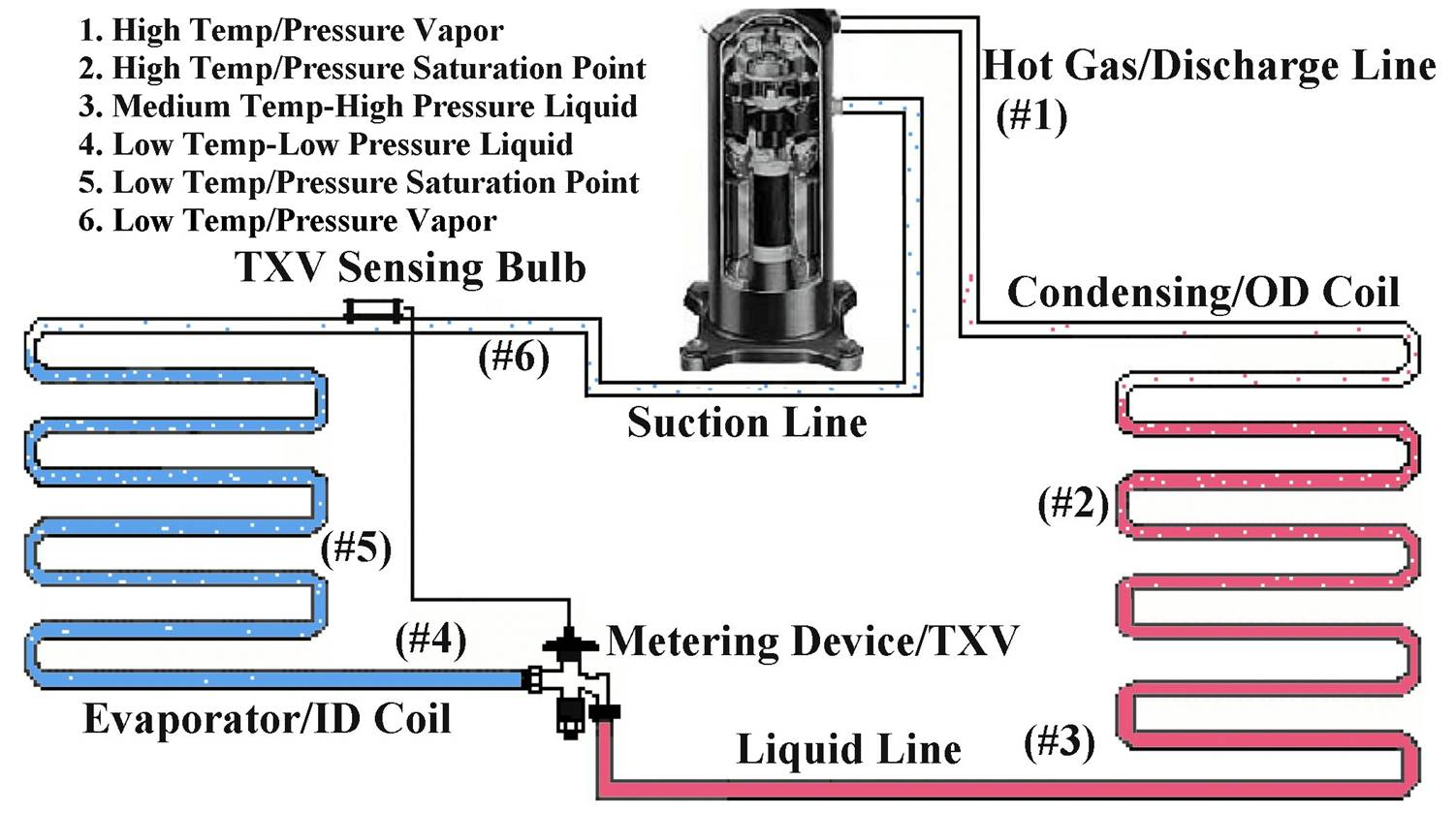 complicated water cycle diagram john deere 2640 alternator wiring refrigeration part hottest