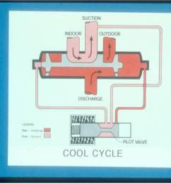 heat pump reversing valve hvac reversing valve diagram circuit wiring and diagram hub u2022 refrigeration electrical wiring diagrams hvac [ 1502 x 1127 Pixel ]