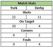 U11s Derby Match Stats 9 Nov