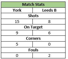 U11 Stats 14 Dec 2013 Home Vs Leeds B
