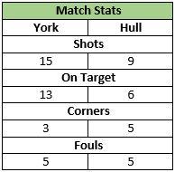 U11 Match Stats 19 May 2014