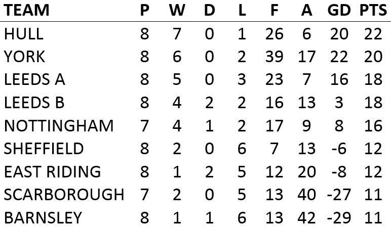 York & District Schoolboys Football » League Table U11s