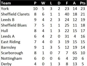 U11 League Table 23 March 2015