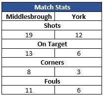 Stats U14s v Middlesbrough Away Sep 2016