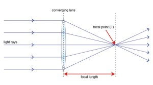 Astrophysics Chapter 12: Lenses and opticalnonoptical