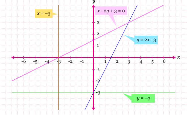 Melukis Persamaan Garis Lurus Pendidikan Matematika
