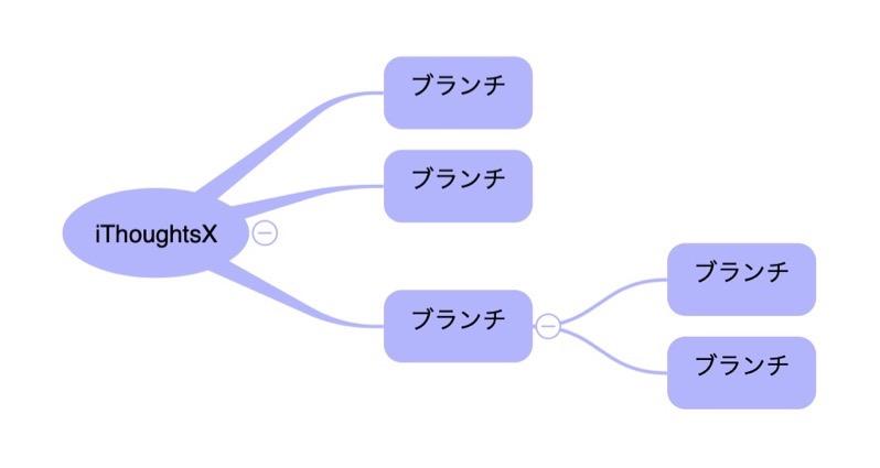iThoughtsXのマインドマップ