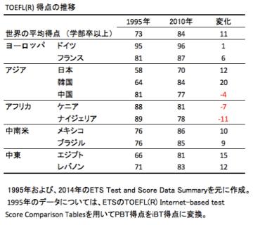 English Score 20151122
