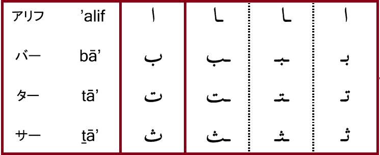 アリフ、バー、ター、サーの表