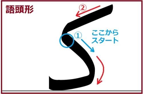 カーフ語頭形