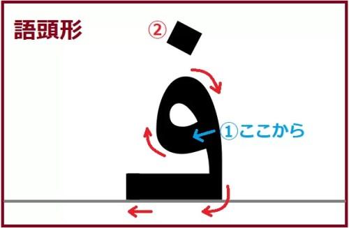ファー語頭形