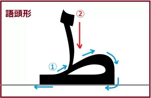ター語頭形
