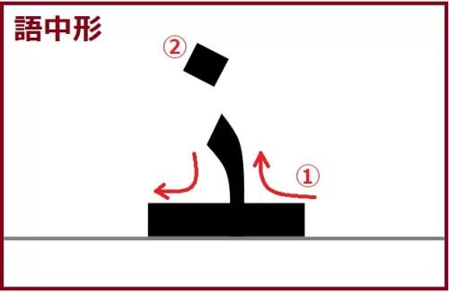 ヌーン語中形