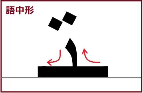 ターマルブータ語中形