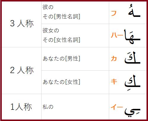 アラビア語の人称代名詞属格の表