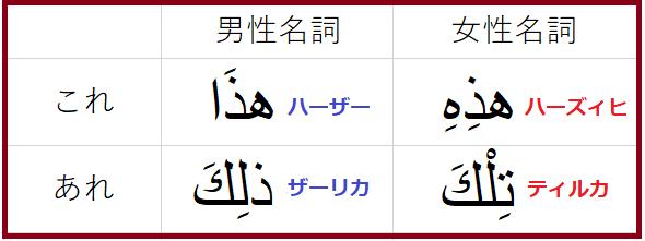 「これ」と「あれ」のアラビア語表