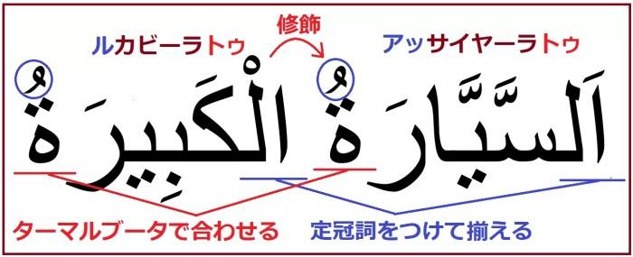 アラビア語で「その大きい車」を意味する「アッサイヤーラトゥルカビーラトゥ」